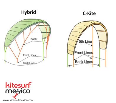 C-kite-Hybrid